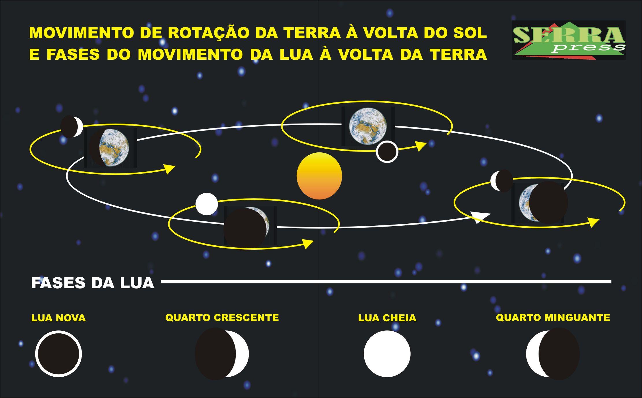 mudanças planetárias